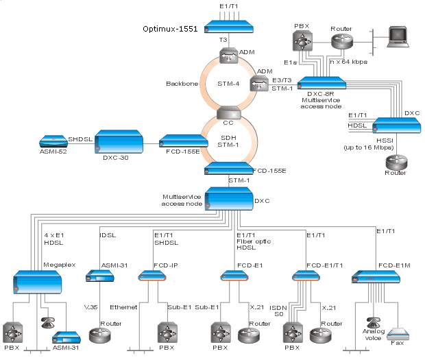 sdh basics Ethernet-over-sonet tutorial: part 1 ethernet-over-sonet the basics of vc the sonet/sdh structures allow a flexible synchronous optical hierarchy to carry.